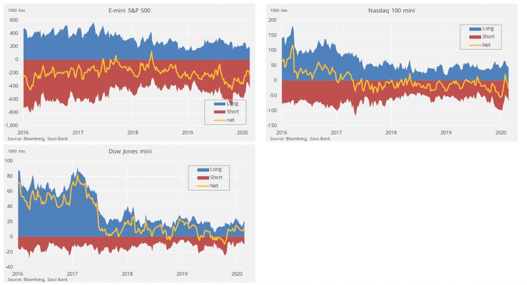 گزارش COT برای شاخص سهام