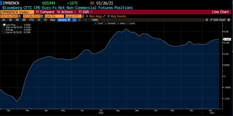 تغییرات حجم معاملات باز روی یورو