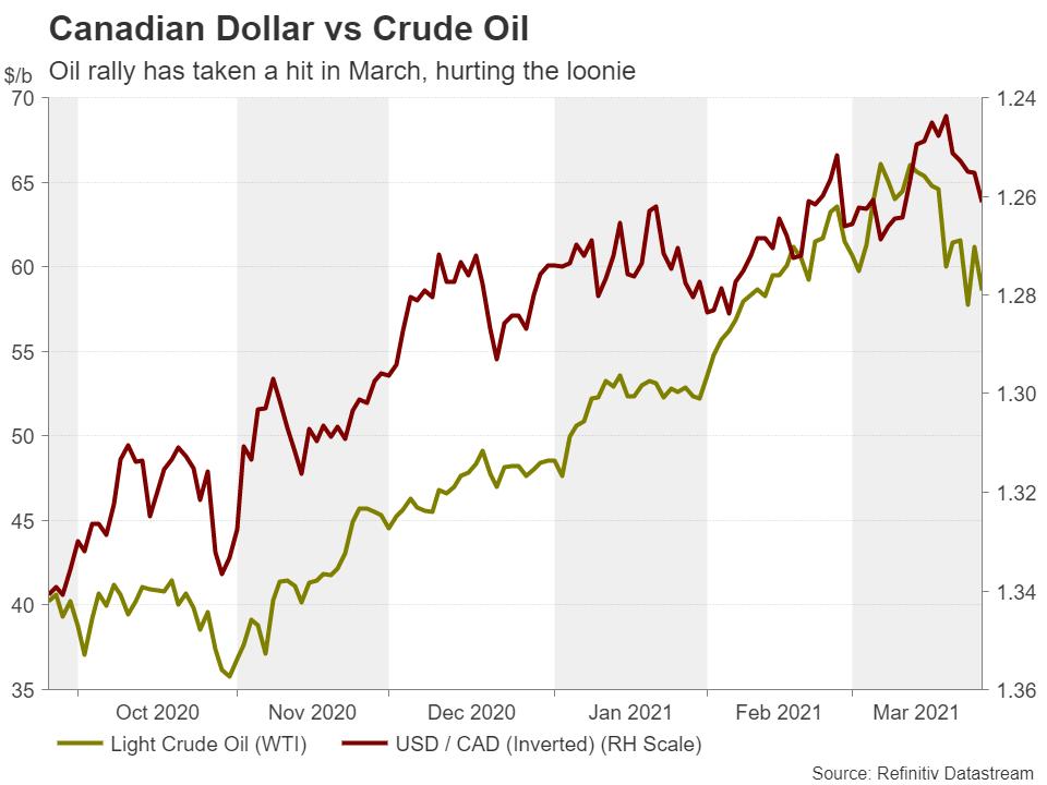 همبستگی قیمت نفت و دلار کانادا