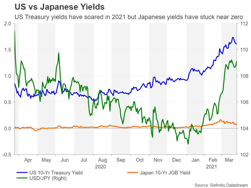 اختلاف بازده اوراق خزانه آمریکا و ژاپن در مقابل جفت ارز USDJPY