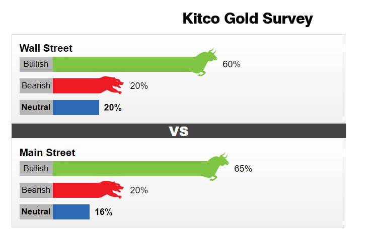 تحلیل طلا کیتکو هفته دوم آوریل