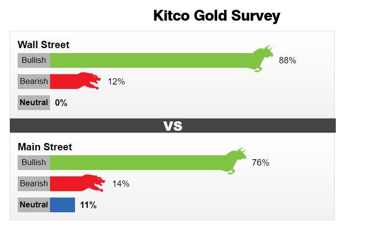 kitco gold 20210509