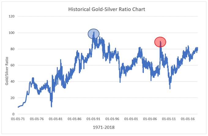 نسبت طلا به نقره
